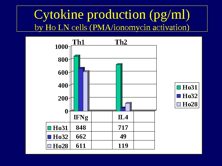 Cytokine production (pg/ml) by Ho LN cells (PMA/ionomycin activation) 02004006008001000 Ho 31 Ho 32