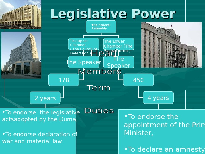 Legislative Power The Federal Assembly The Upper Chamber ( The Council of Federation )