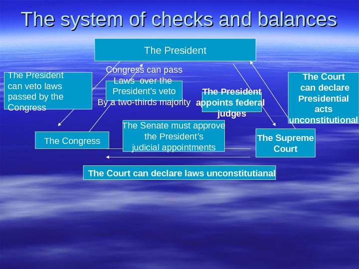 The system of checks and balances The President The Congress. The President can veto laws passed