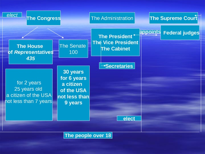 The Congress The House of Representatives 435 The Senate 100 The Administration The Supreme Courtelect The