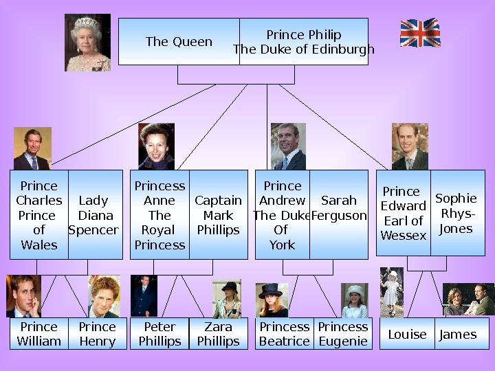 The Queen Prince Philip The Duke of Edinburgh Prince Charles Prince of Wales Lady Diana Spencer