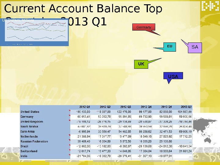 Current Account Balance Top Countries 2013 Q 1 US Dollars, Millions USAUK EU SAGermany