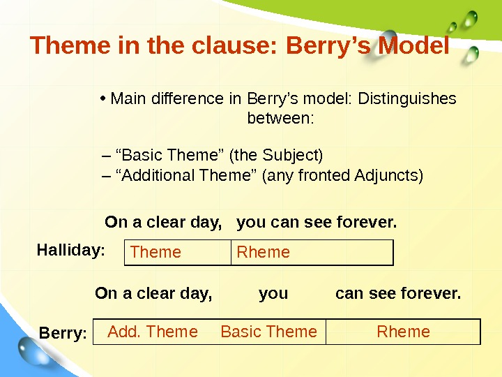 Theme in the clause: Berry's Model Theme Rheme •  Main difference in Berry's