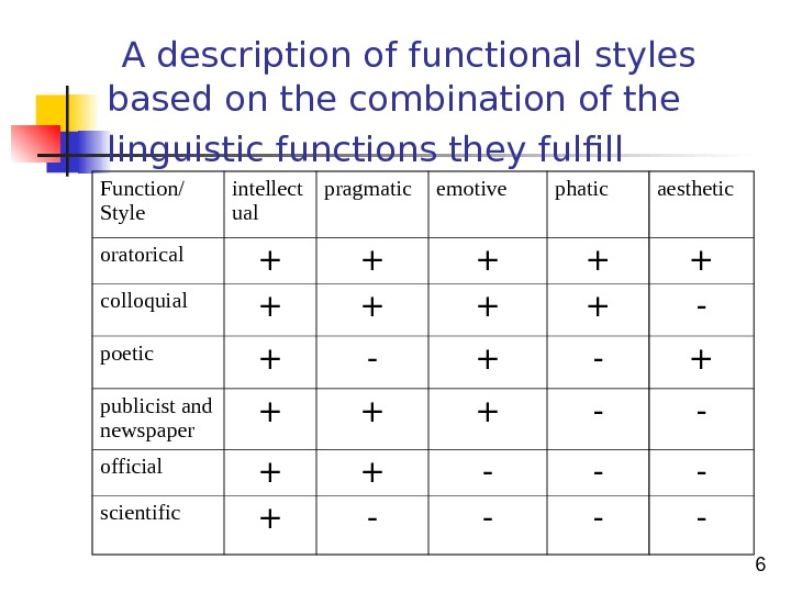6 A description of functional styles based on the combination of the linguistic functions they