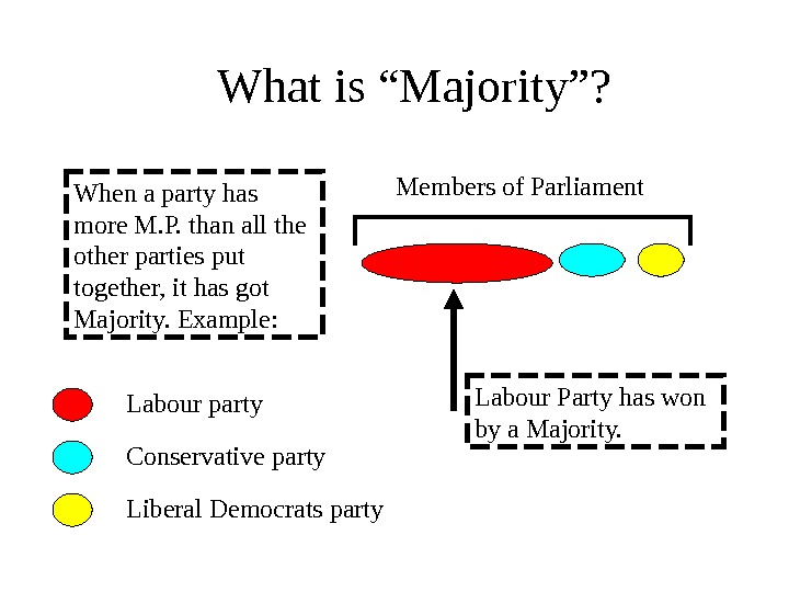 "What is ""Majority""? When a party has more M. P. than all the other parties put"