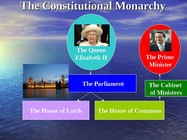 The Constitutional Monarchy The Queen Elizabeth II    The Parliament The House