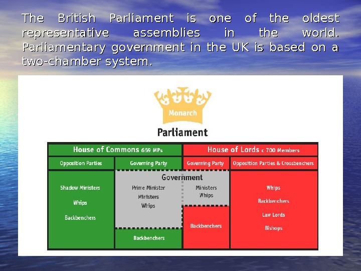 The British Parliament is one of the oldest representative assemblies in the world.  Parliamentary government