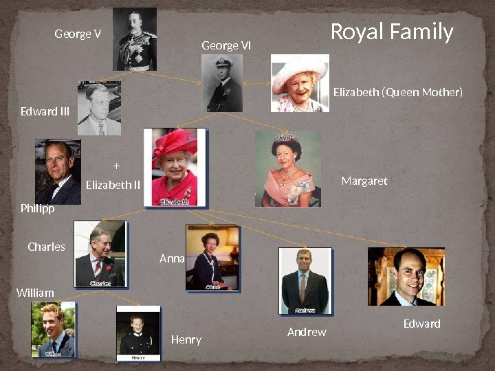 Royal Family. George VI Elizabeth (Queen Mother) Charles Anna Henry. William Andrew Edward. Margaret. Edward III