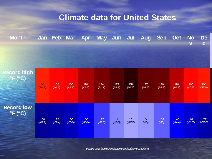 Climate data for United States Month Jan Feb Mar Apr May Jun Jul Aug Sep Oct