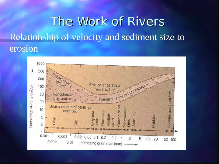 The Work of Rivers Relationship of velocity and sediment size to erosion