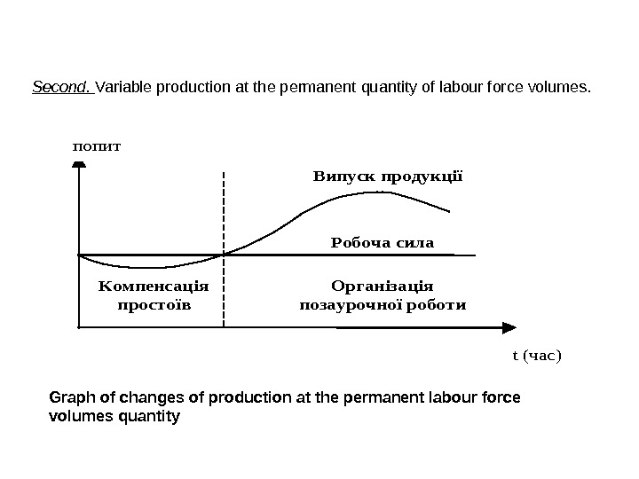 Second.  Variable production at the permanent quantity of labour force volumes. Випуск продукції Робоча сила