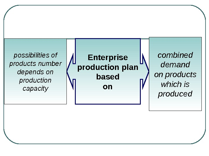 Enterprise production plan based onpossibilities of products number depends on production capacity combined demand on products