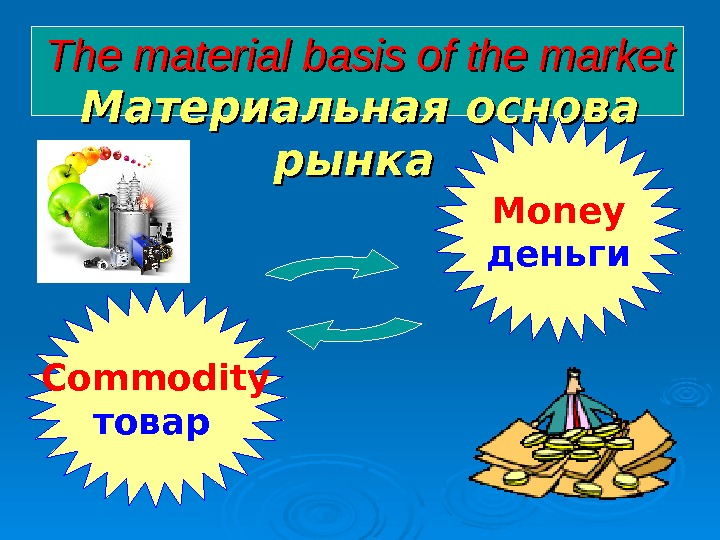 The material basis of the market  Материальная основа рынка   Commodity товар  Money