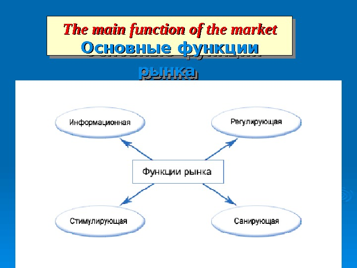 The main function of the market Основные функции рынкарынка