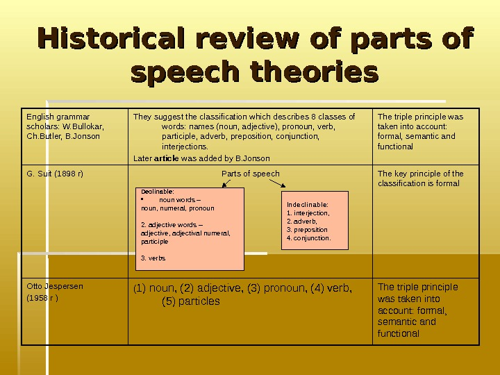 Historical review of parts of speech theories The triple principle was taken into account: