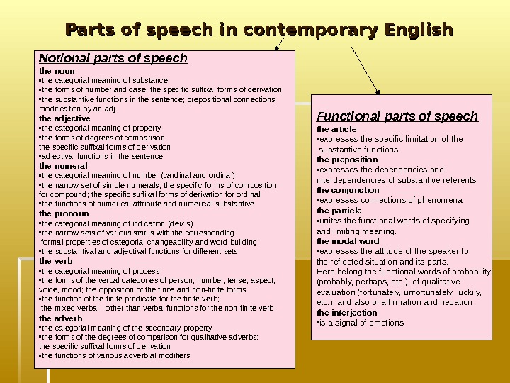Parts of speech in contemporary English Notional parts of speech the noun • the