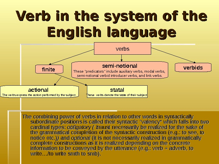 Verb in the system of the English language The combining power of verbs in