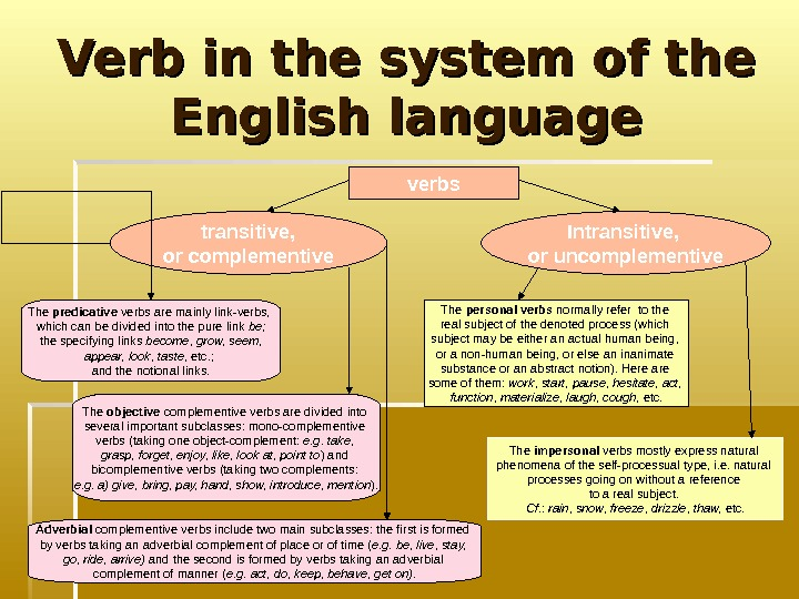 Verb in the system of the English language verbs transitive,  or сomplementive