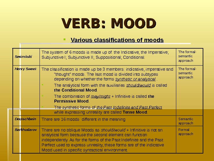 VERB: MOOD Various classifications of moods  Formal approach. There are no oblique Moods