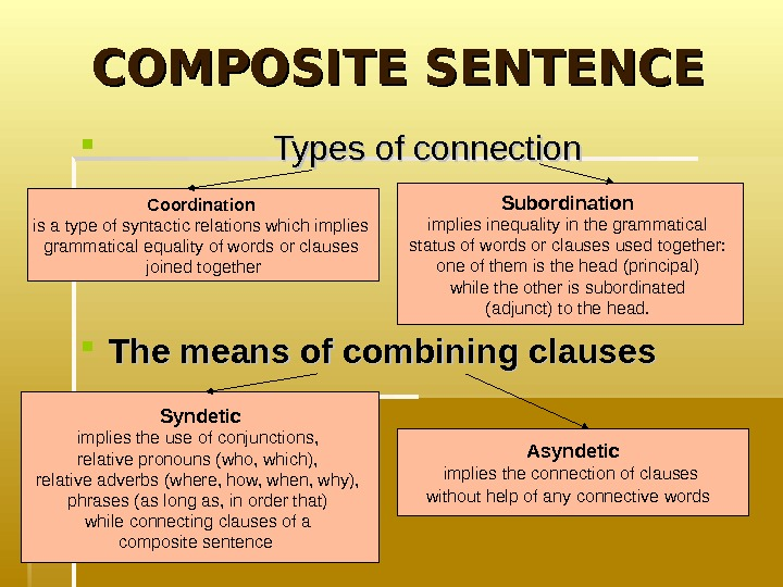 COMPOSITE SENTENCE       Types of connection The means of