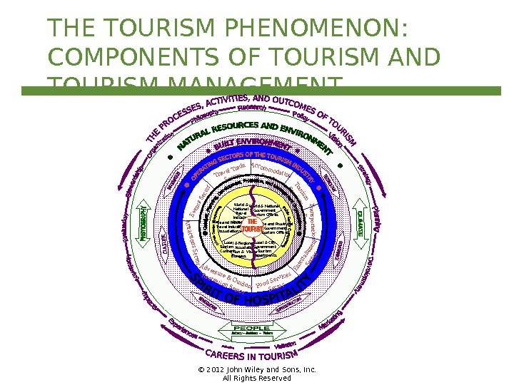 © 2012 John Wiley and Sons, Inc. All Rights Reserved. THE TOURISM PHENOMENON: COMPONENTS OF TOURISM