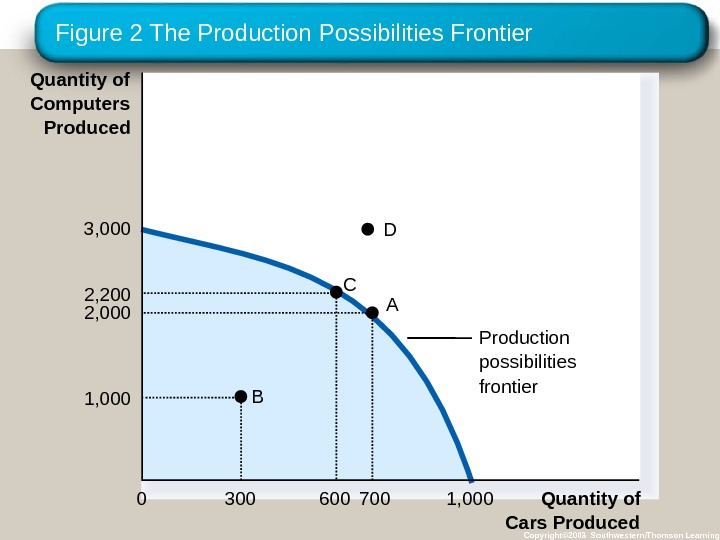 Figure 2 The Production Possibilities Frontier Copyright© 2003 Southwestern/Thomson Learning. Production possibilities frontier. A B C