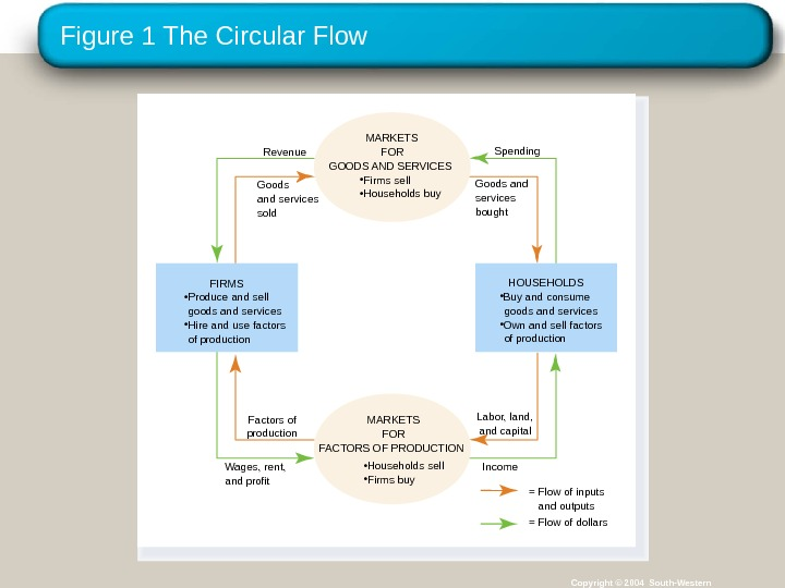 Figure 1 The Circular Flow Copyright © 2004 South-Western. Spending Goods and services bought. Revenue Goods