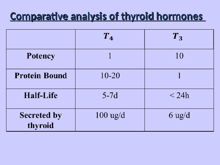 Comparative analysis of thyroid hormones