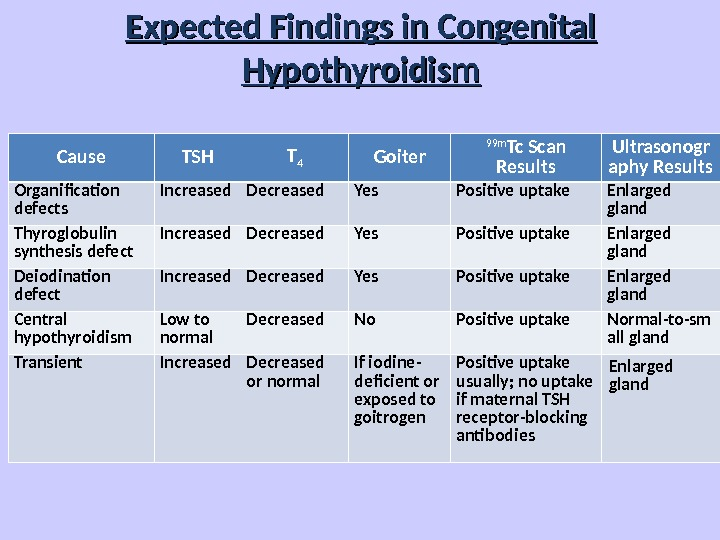 Expected Findings in Congenital Hypothyroidism Cause TSH T 4 Goiter 99 m Tc Scan Results Ultrasonogr