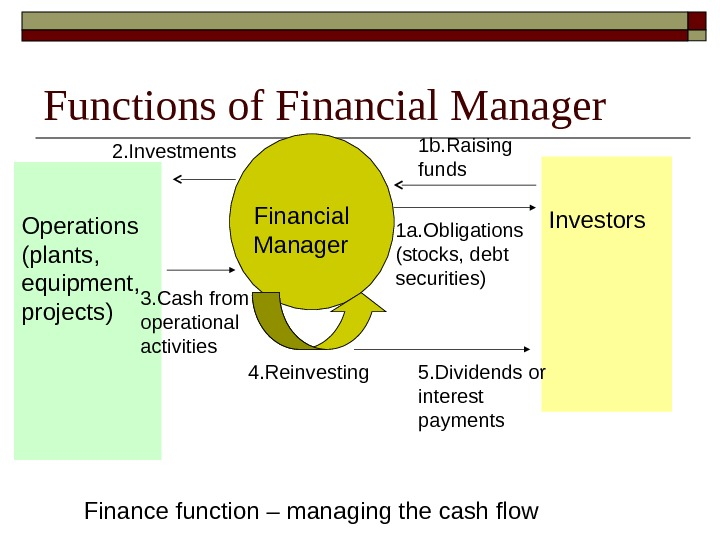 Functions of Financial Manager Operations (plants,  equipment,  projects) Financial Manager Investors 1 b. Raising