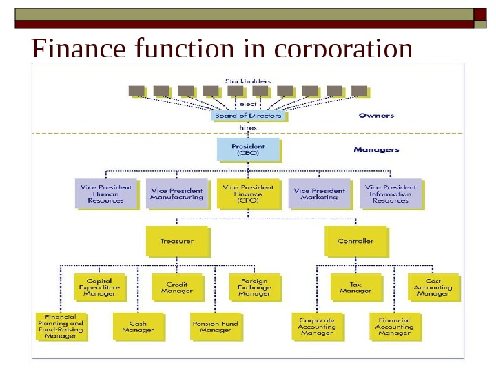 Finance function in corporation.