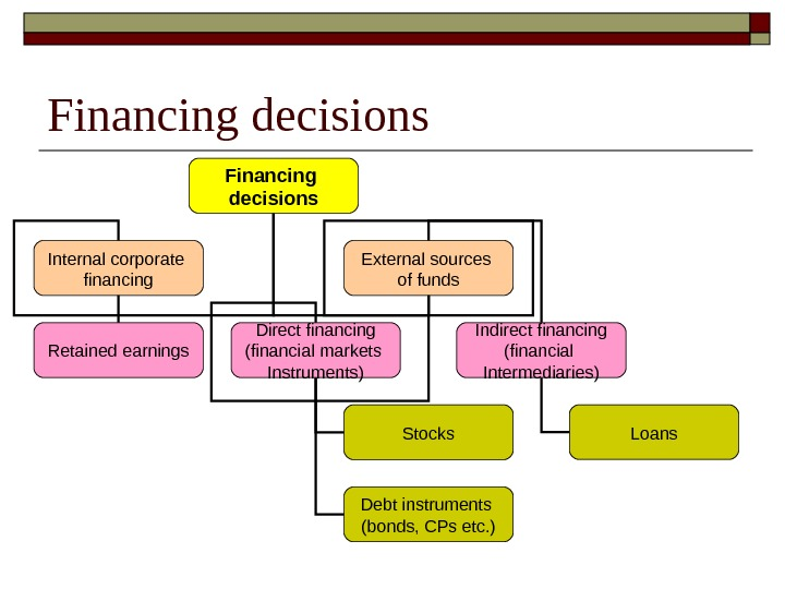 Financing decisions Internal corporate financing External sources of funds Retained earnings Direct financing (financial markets Instruments)