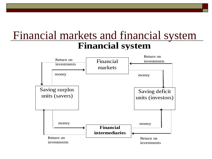 Financial markets and financial system Financial markets Ф Saving surplus units (savers) Saving deficit units (investors)