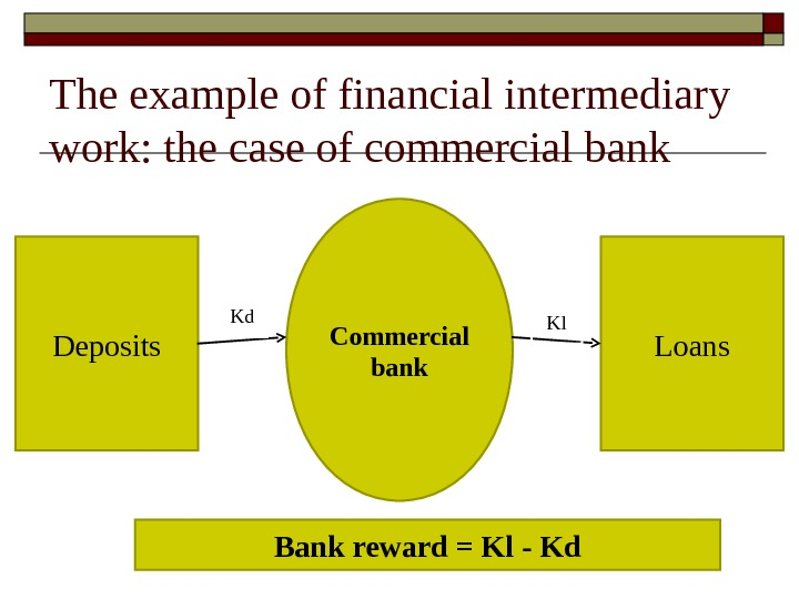The example of financial intermediary work: the case of commercial bank Deposits Loans. Commercial bank. Kd