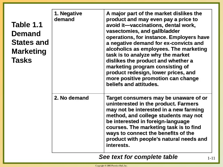 Copyright © 2003 Prentice-Hall, Inc. 1 - 11 Table 1. 1 Demand States and Marketing Tasks