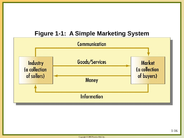 Copyright © 2003 Prentice-Hall, Inc. 1 - 16 Figure 1 -1:  A Simple Marketing System