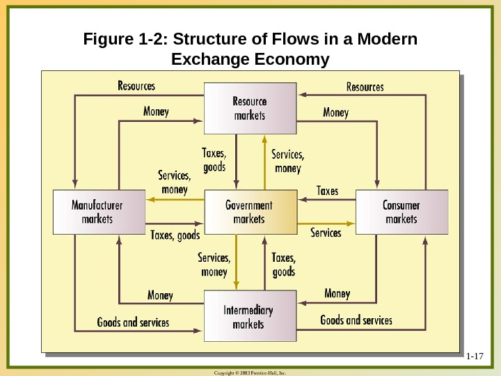 Copyright © 2003 Prentice-Hall, Inc. 1 - 17 Figure 1 -2: Structure of Flows in a