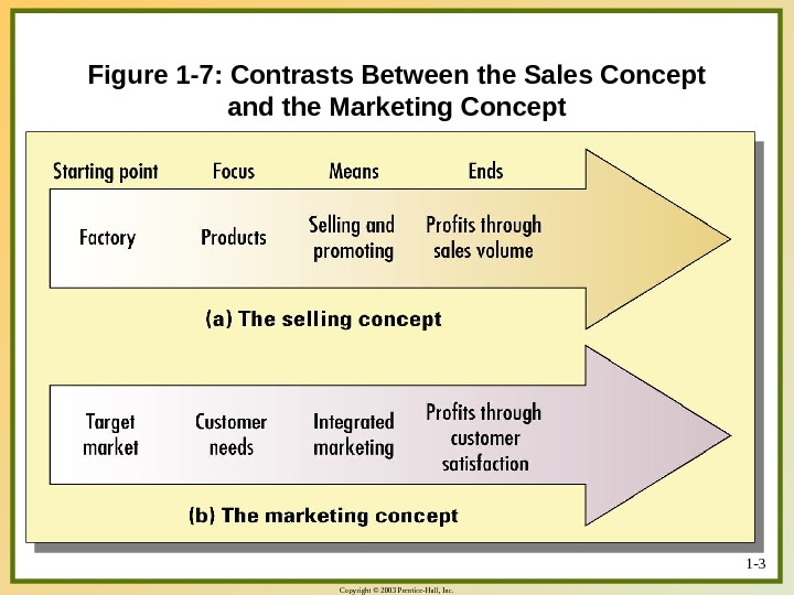 Copyright © 2003 Prentice-Hall, Inc. 1 - 3 Figure 1 -7: Contrasts Between the Sales Concept