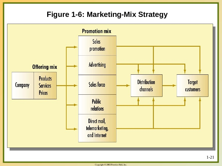 Copyright © 2003 Prentice-Hall, Inc. 1 - 21 Figure 1 -6: Marketing-Mix Strategy