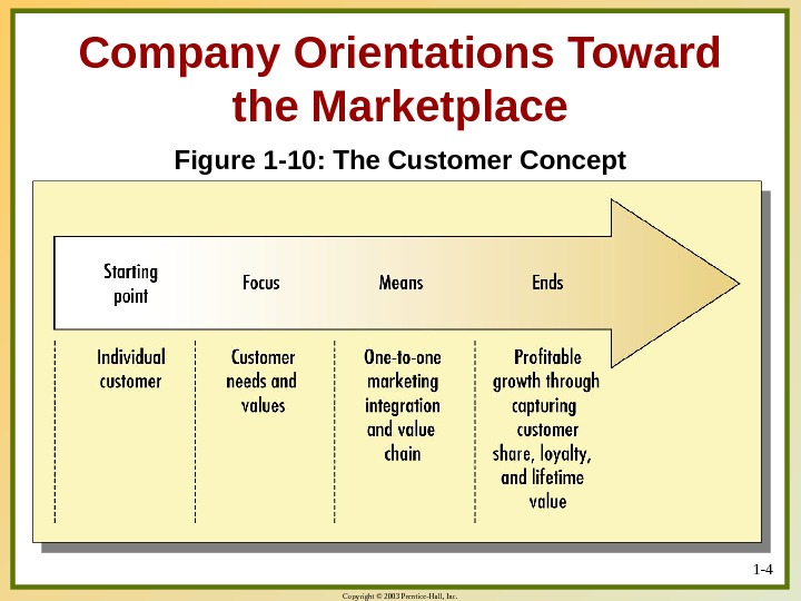 Copyright © 2003 Prentice-Hall, Inc. 1 - 4 Figure 1 -10: The Customer Concept. Company Orientations