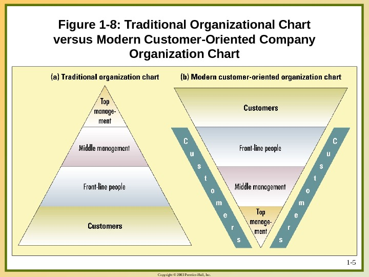 Copyright © 2003 Prentice-Hall, Inc. 1 - 5 Figure 1 -8: Traditional Organizational Chart versus Modern