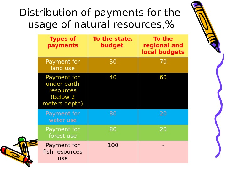 Distribution of payments for the usage of natural resources,  Types of payments To the state.