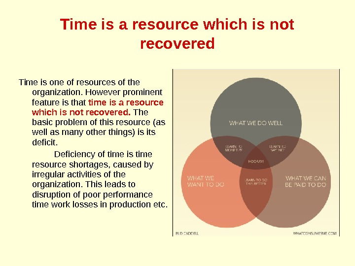 Time is a resource which is not recovered Time is one of resources of the organization.