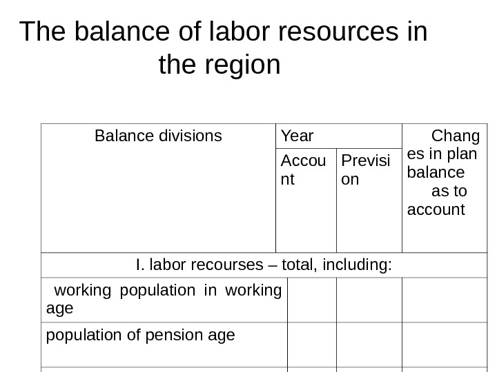 The balance of labor resources in the region Balance divisions Year Chang es in