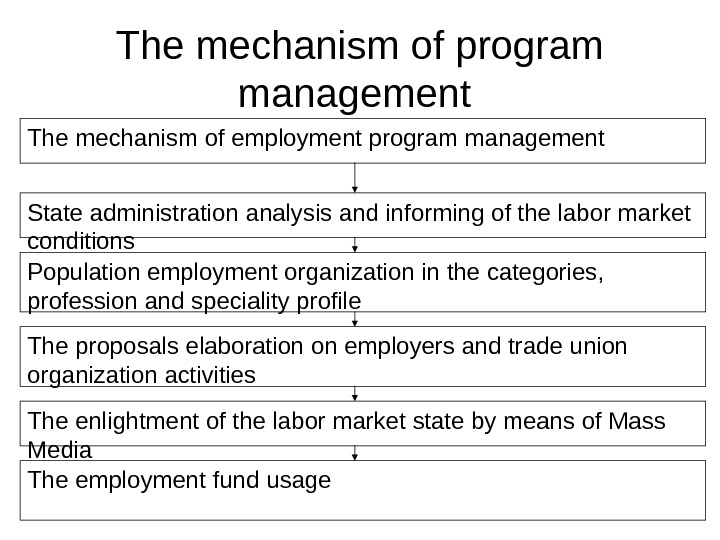 The mechanism of employment program management State administration analysis and informing of the labor