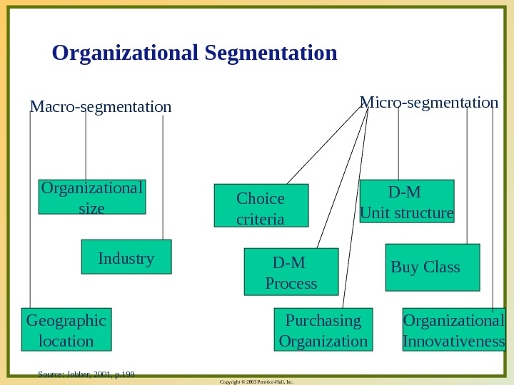Copyright © 2003 Prentice-Hall, Inc. Organizational Segmentation Macro-segmentation Micro-segmentation Organizational size Industry Geographic location Purchasing Organizational