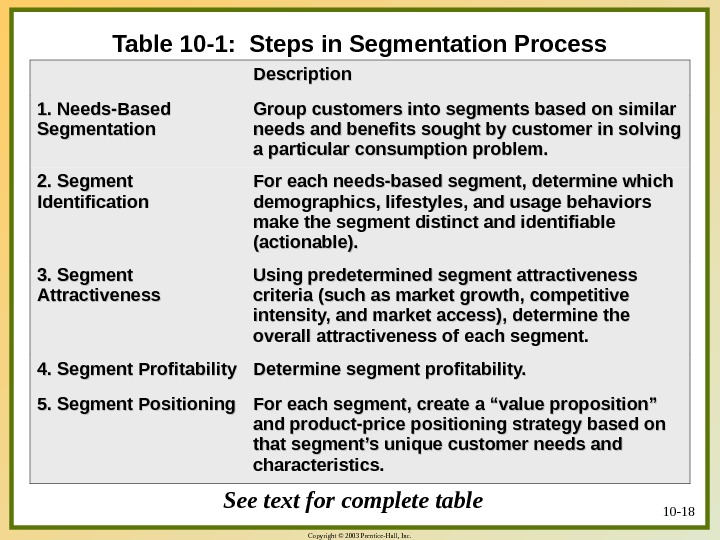 Copyright © 2003 Prentice-Hall, Inc. 10 - 18 Table 10 -1:  Steps in Segmentation Process