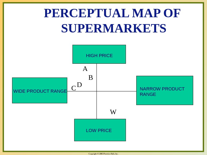 Copyright © 2003 Prentice-Hall, Inc. PERCEPTUAL MAP OF  SUPERMARKETS HIGH PRICE LOW PRICE NARROW PRODUCT