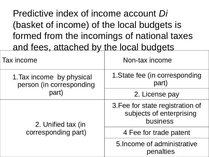 Tax income Non-tax income 1. Tax income by physical person ( in corresponding part ) 1.