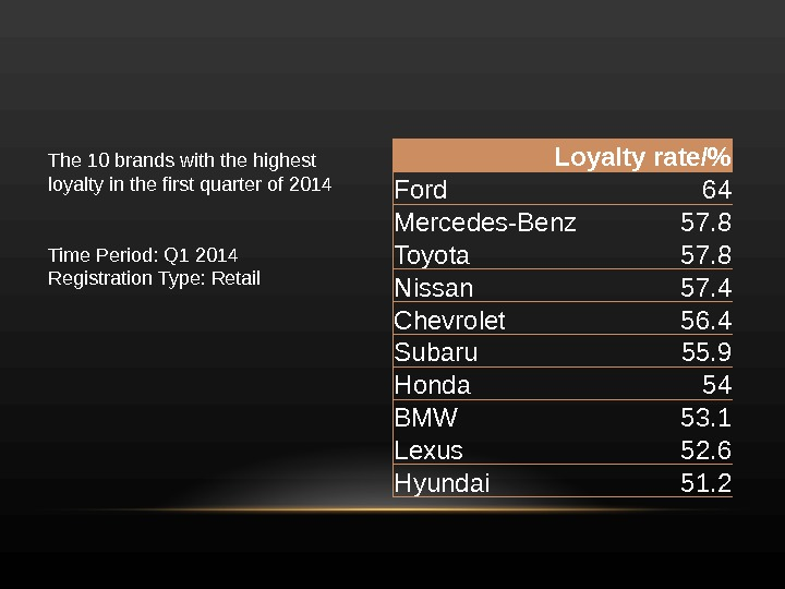 Loyalty rate/ Ford 64 Mercedes-Benz 57. 8 Toyota 57. 8 Nissan 57. 4 Chevrolet 56.